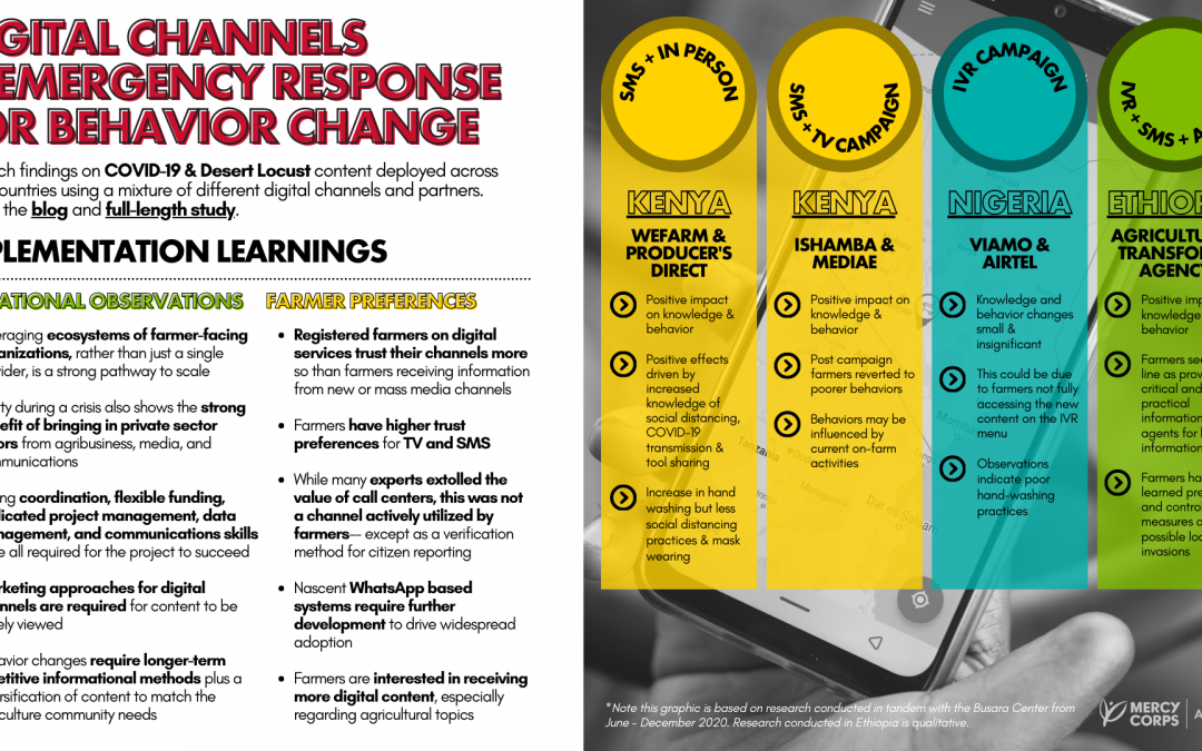 Busara Center Behavior Change & Impact Evidence for COVID-19 Information: Infographic